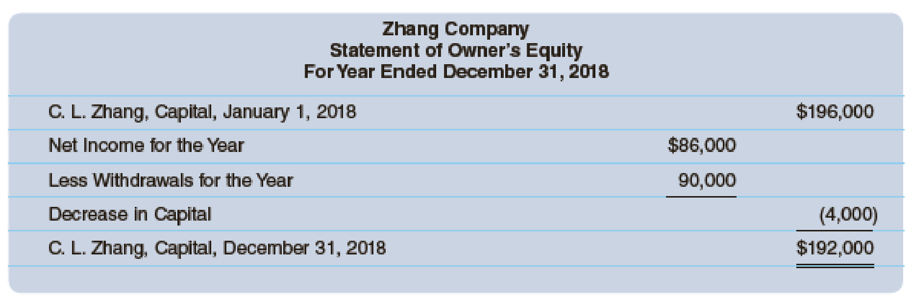 Chapter 12A, Problem 3P, The financial statements for Zhang Company follow. Assume that the withdrawals were in the form of , example  2