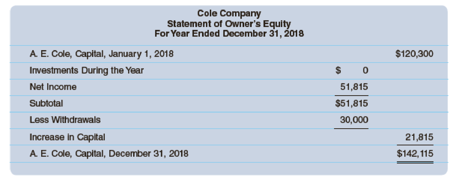 Chapter 12A, Problem 4P, The financial statements for Cole Company follow. Required Using the statements of Cole Company, , example  2