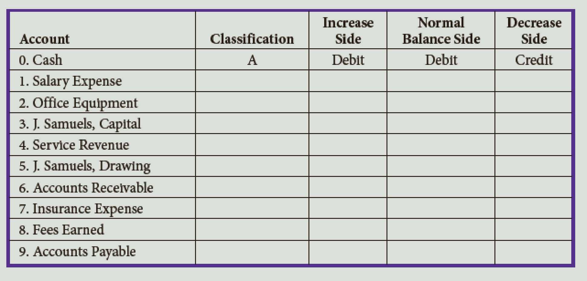 Chapter 2, Problem 2E, List the classification of each of the following accounts as A (asset), L (liability), OE (owners