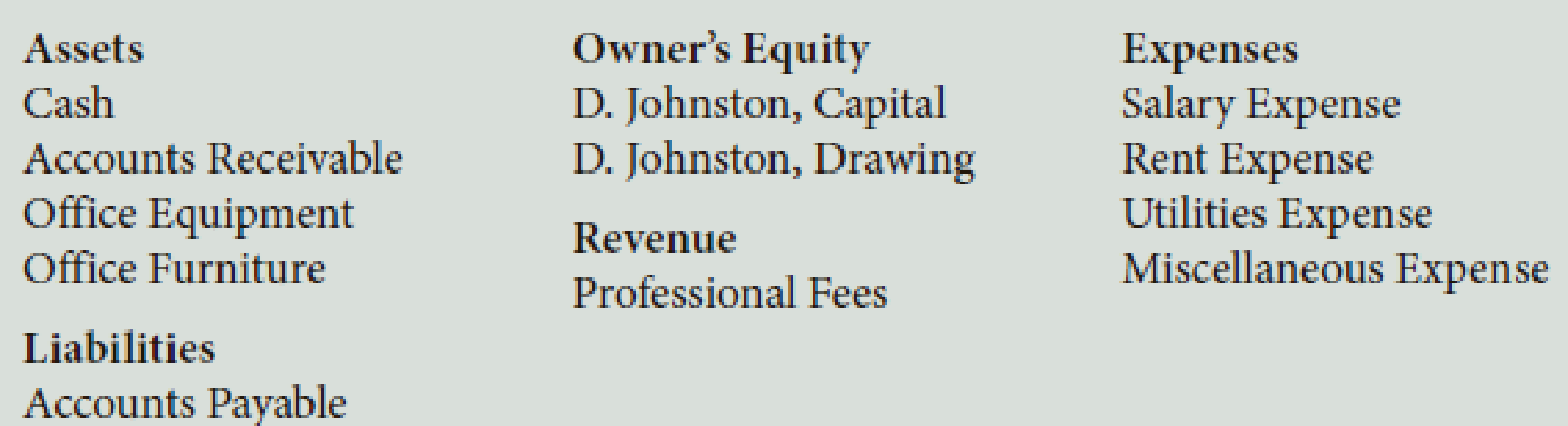 Chapter 2, Problem 3PB, D. Johnston, a physical therapist, opened Johnstons Clinic. His accountant provided the following