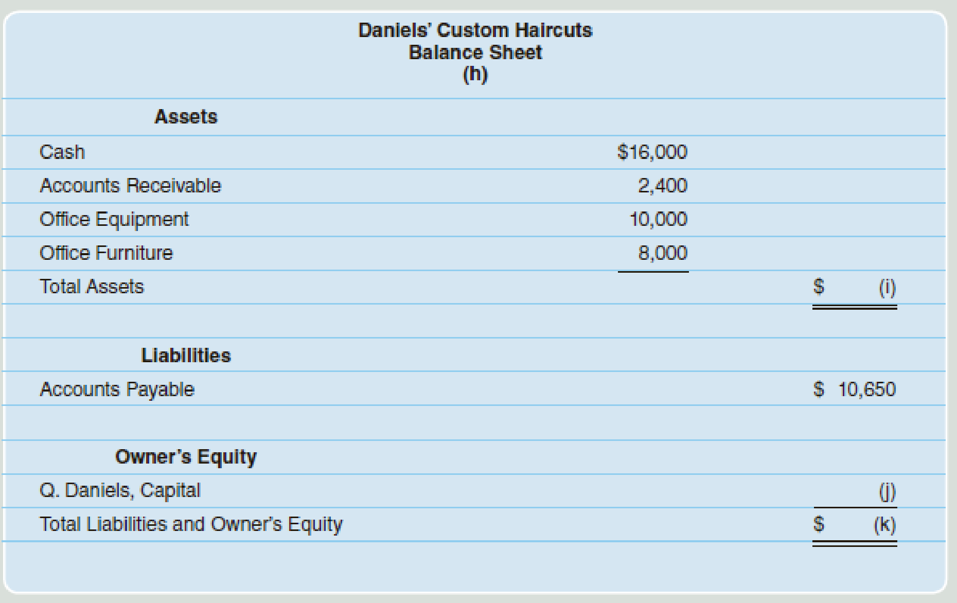 Chapter 2, Problem 5PA, The financial statements for Daniels Custom Haircuts for the month of October follow. Required Solve , example  2