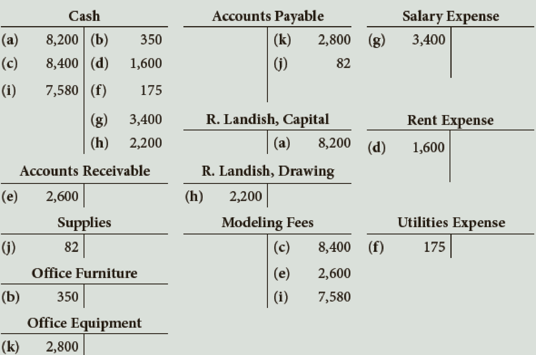 Chapter 2, Problem 6E, During the first month of operations, Landish Modeling Agency recorded transactions in T account