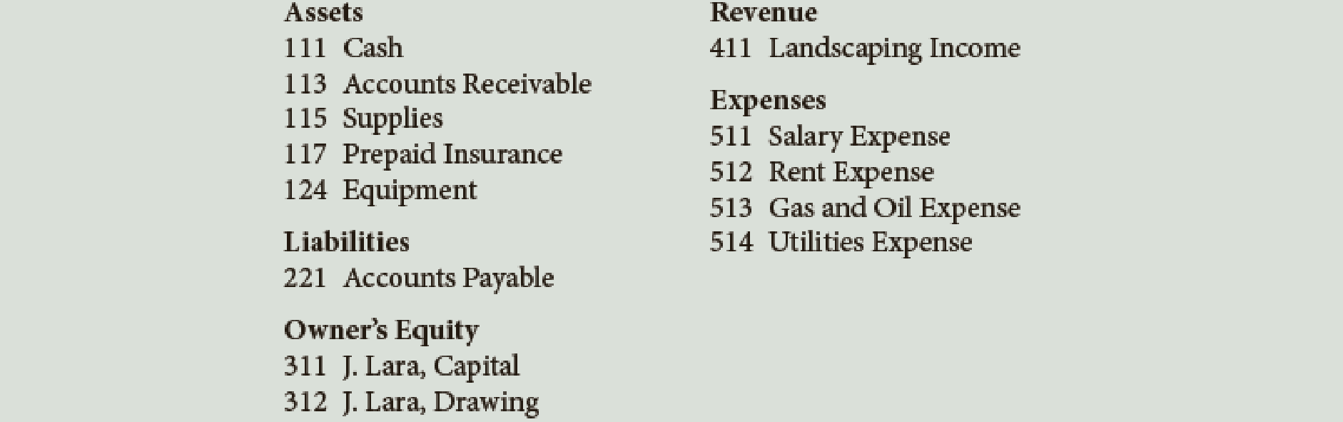 Chapter 3, Problem 4PA, Laras Landscaping Service has the following chart of accounts: The following transactions were , example  1