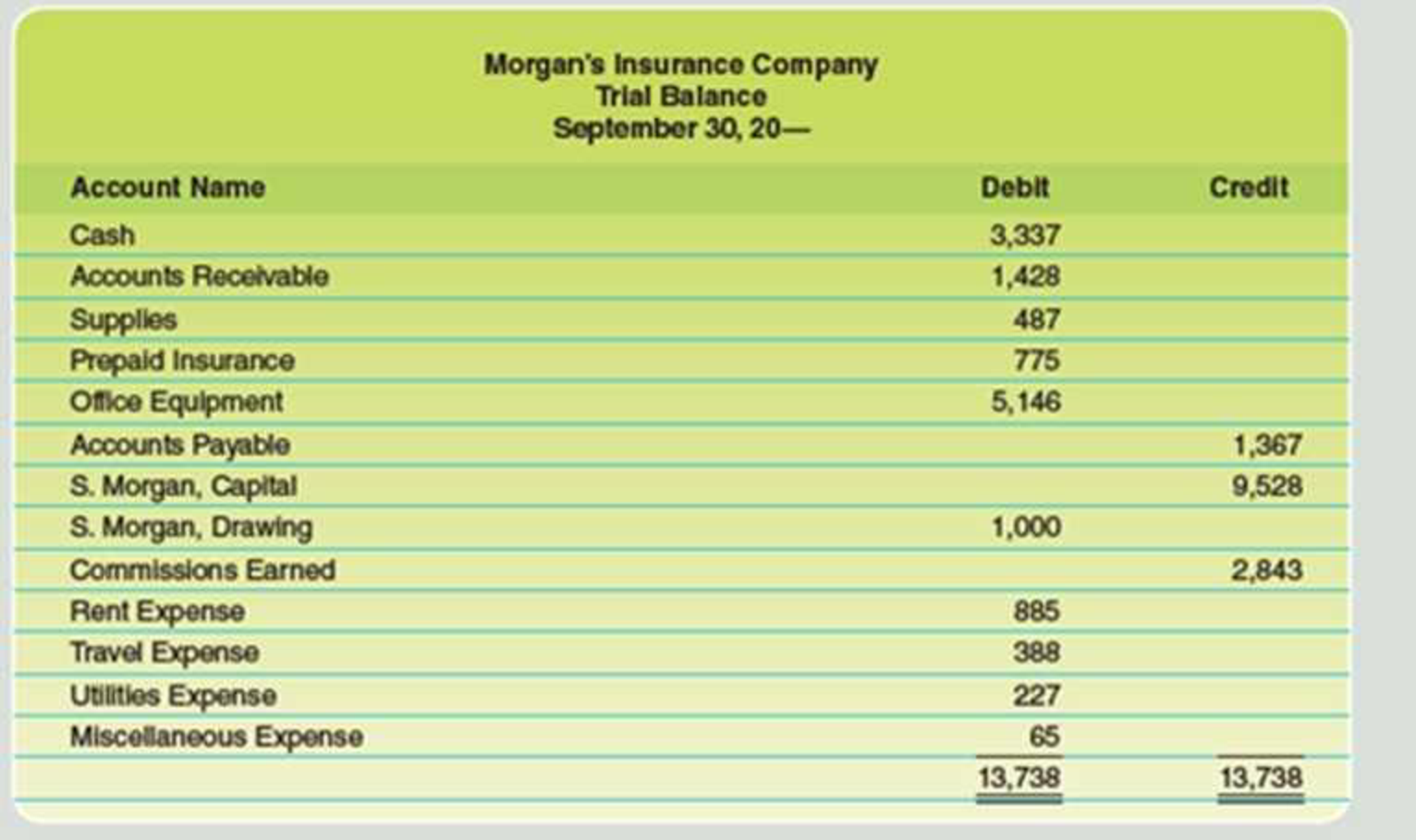 Chapter 4, Problem 1PA, The trial balance of Morgans Insurance Agency as of September 30, after the firm has completed its