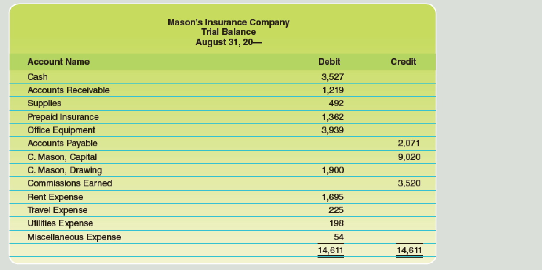 Chapter 4, Problem 1PB, The trial balance for Masons Insurance Agency as of August 31, after the firm has completed its