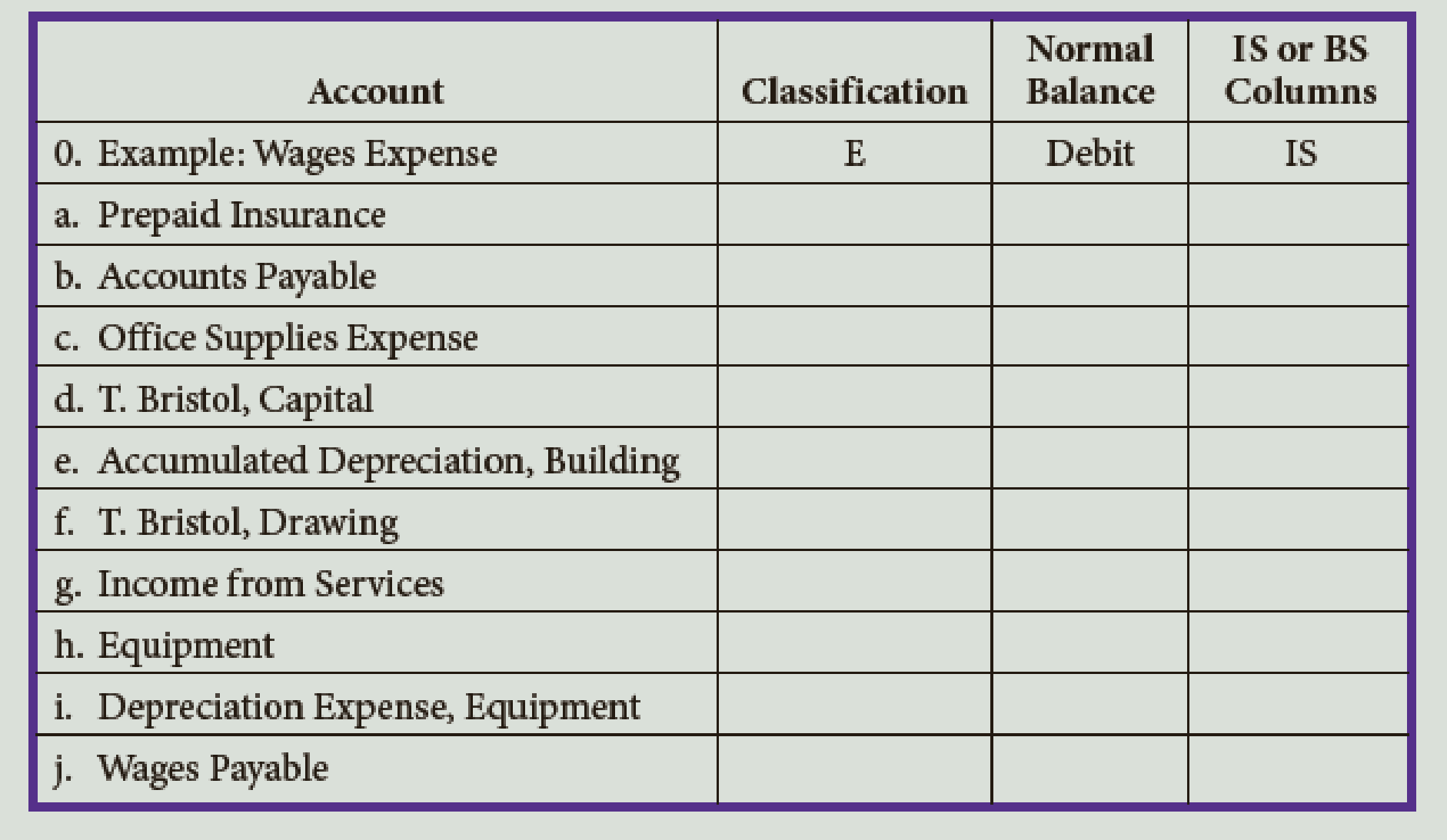 Chapter 4, Problem 2E, Classify each of the accounts listed below as assets (A), liabilities (L), owners equity (OE),
