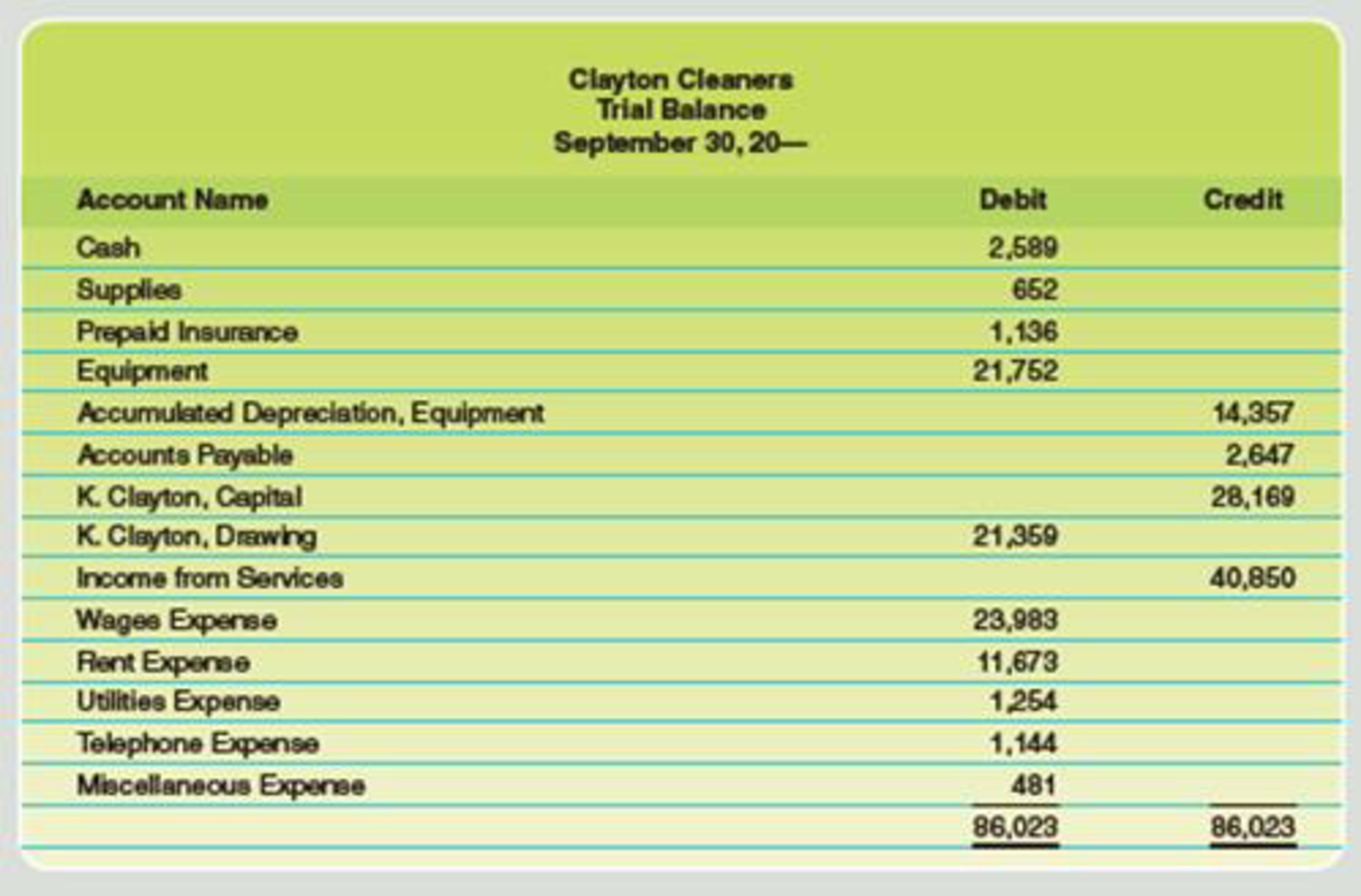 Chapter 4, Problem 2PA, The trial balance of Clayton Cleaners for the month ended September 30 is as follows: Data for the