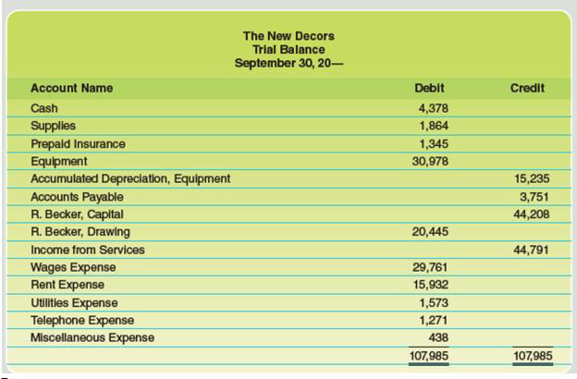 Chapter 4, Problem 2PB, The trial balance of The New Decors for the month ended September 30 is as follows: Data for the