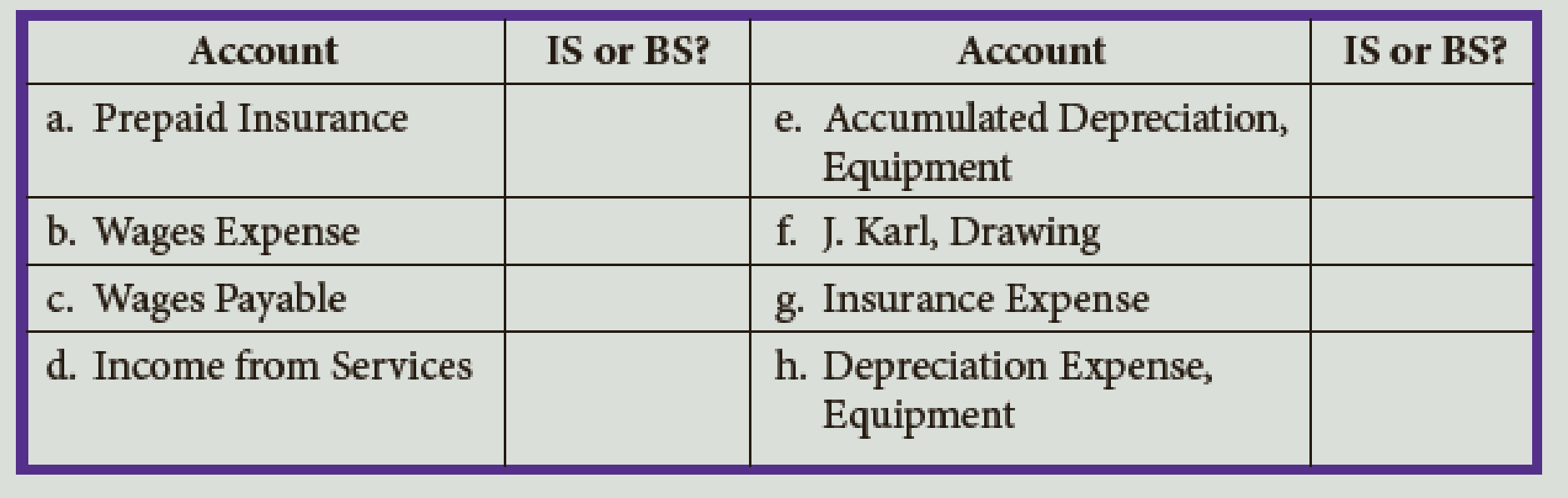 Chapter 4, Problem 4DQ, In which column of the work sheetIncome Statement (IS) or Balance Sheet (BS)would the adjusted
