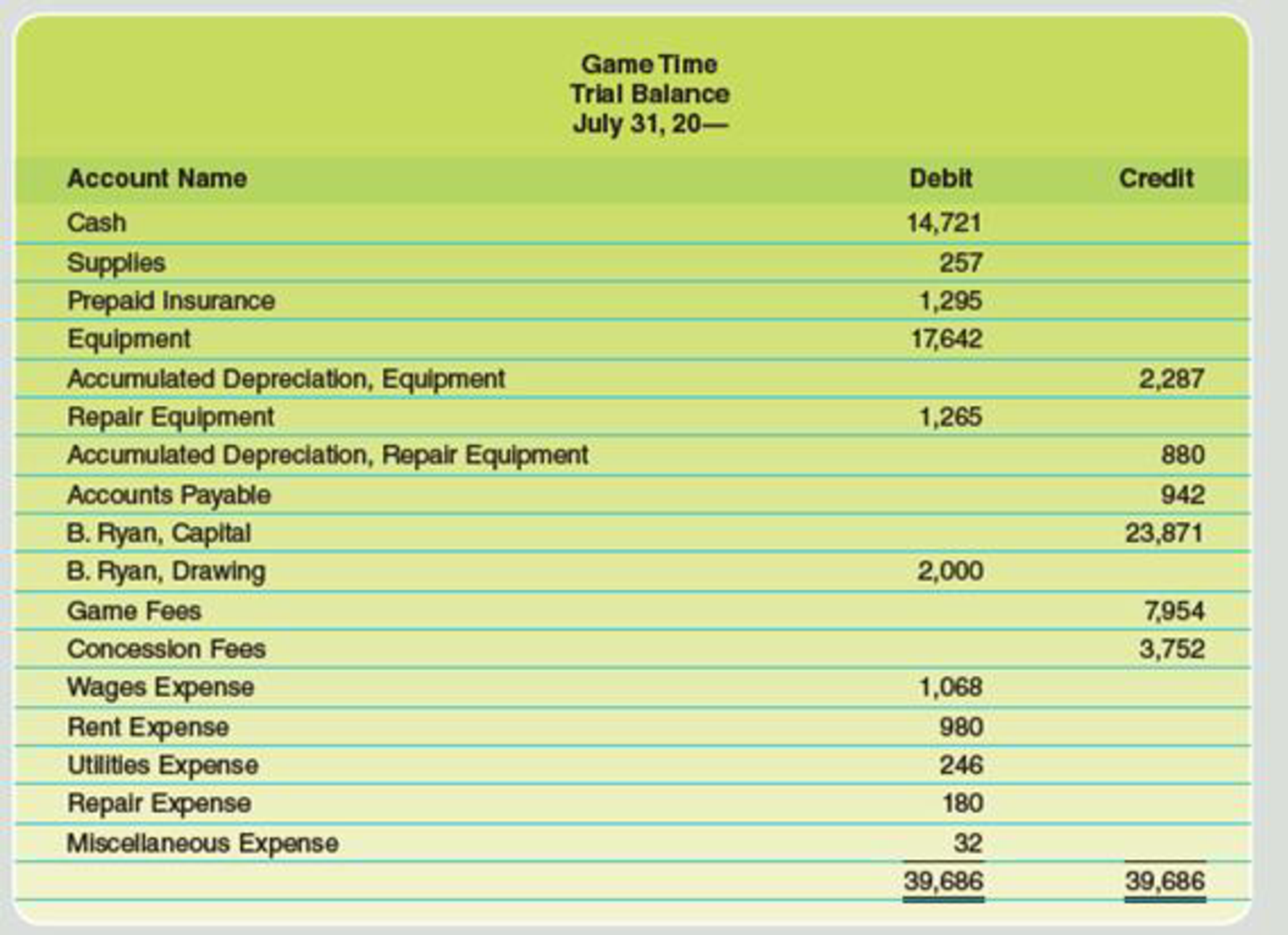 Chapter 4, Problem 4PA, The trial balance for Game Time on July 31 is as follows: Data for month-end adjustments are as