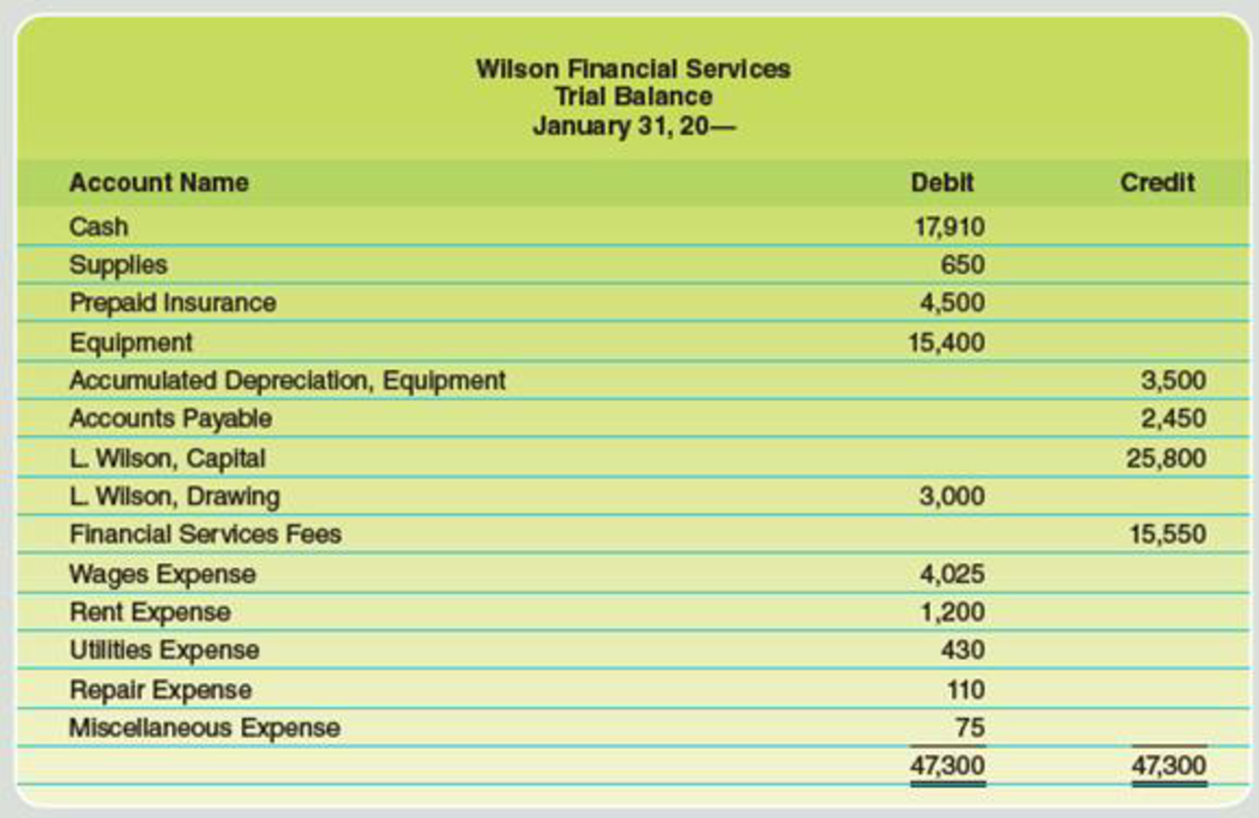 Chapter 4, Problem 5PB, The trial balance for Wilson Financial Services on January 31 is as follows: Data for month-end