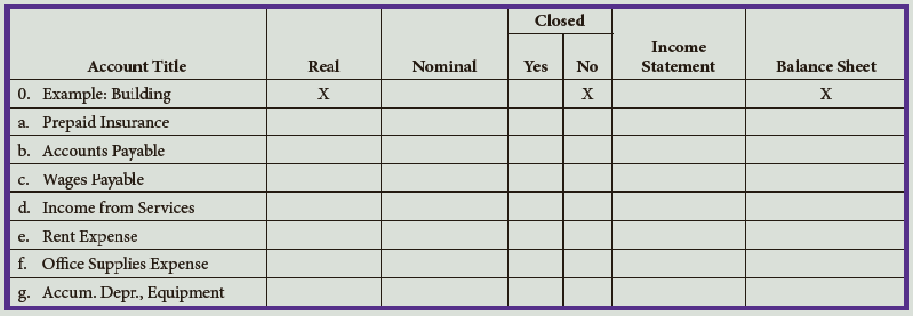 Chapter 5, Problem 1E, Classify the following accounts as real (permanent) or nominal (temporary) and indicate with an X