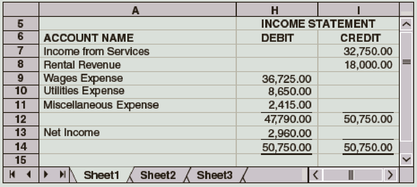 Chapter 5, Problem 5E, The Income Statement columns of the work sheet of Redfax Company for the fiscal year ended December