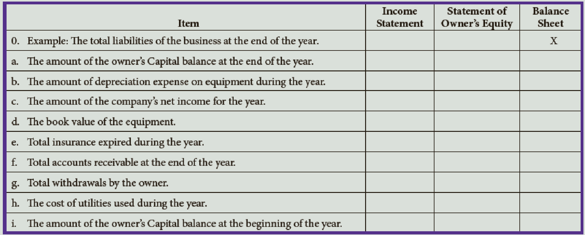Chapter 5, Problem 9E, Indicate with an X whether each of the following would appear on the income statement, statement of