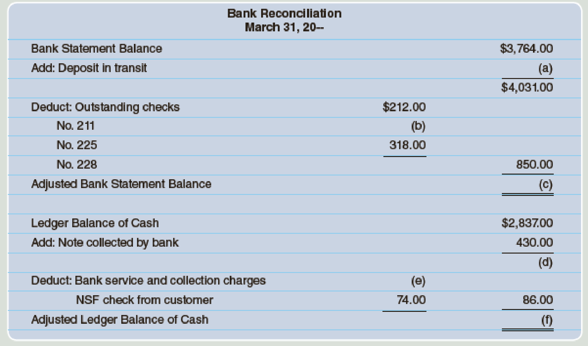 Chapter 6, Problem 1E, Fill in the missing amounts for the following bank reconciliation: