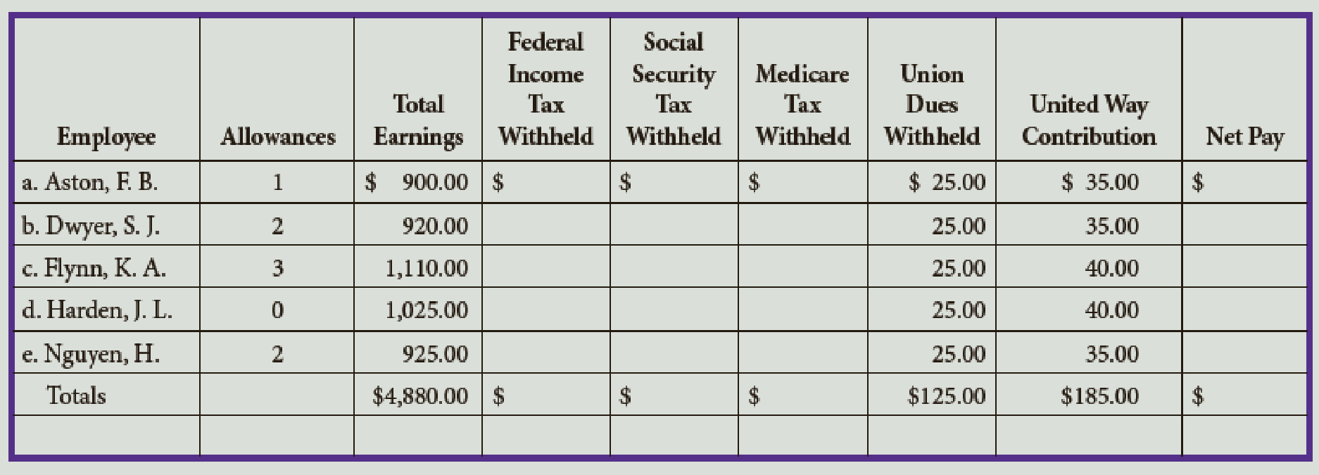 Chapter 7, Problem 3E, Using the income tax withholding table in Figure 3, pages 293294, for each employee of Miller