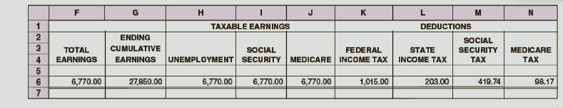 Chapter 8, Problem 3E, Go Systems had the following payroll data for wages for the week ended February 5. The state income
