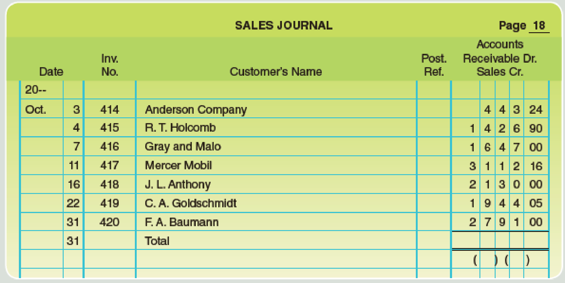Chapter 9, Problem 10E, Kelley Company has completed the following October sales and purchases journals: a. Total and post , example  1