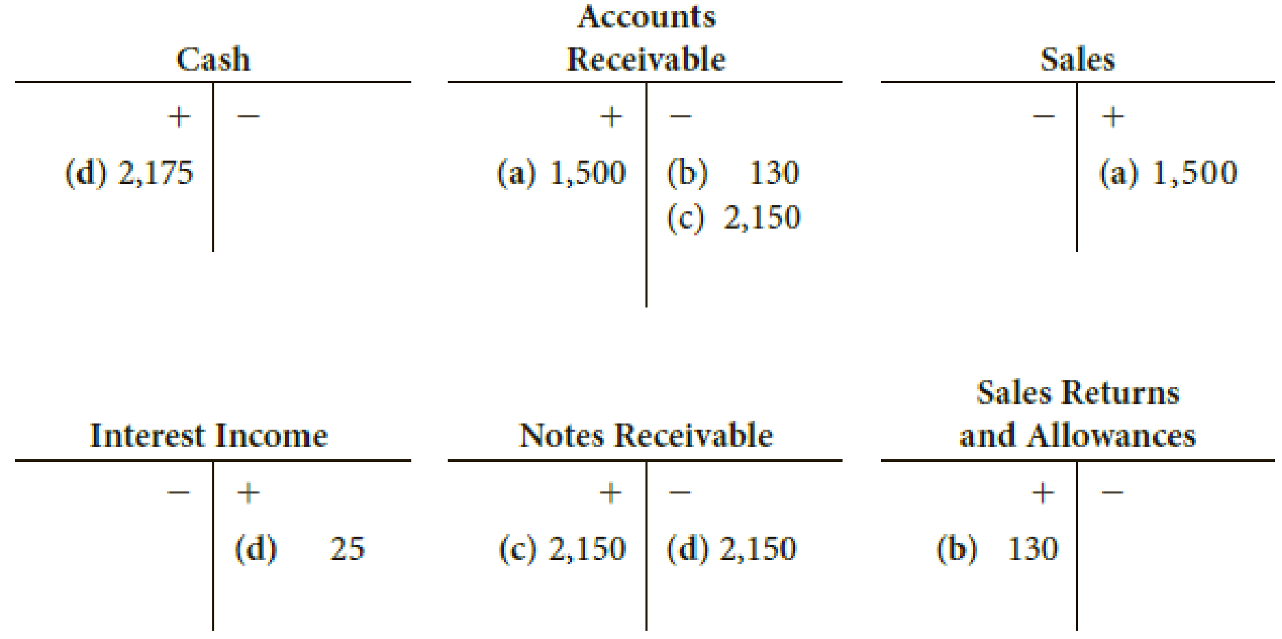 Chapter D, Problem 7P, The following T accounts show a series of four transactions concerning a sale of merchandise on
