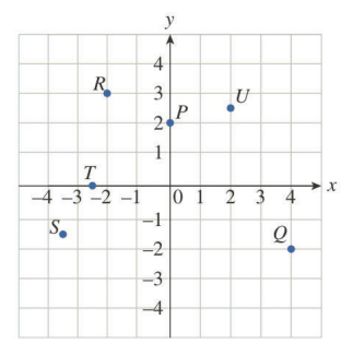 Chapter 0.7, Problem 1E, Referring to the following figure, determine the coordinates of the indicated points as accurately
