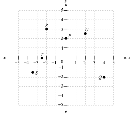 Applied Calculus, Chapter 0.7, Problem 1E