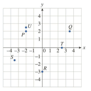 Chapter 0.7, Problem 2E, Referring to the following figure, determine the coordinates of the indicated points as accurately