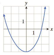 Chapter 1, Problem 2RE, In Exercises 1-4, use the graph of the function f to find approximations of the given values. a.