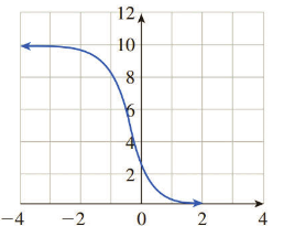 Chapter 2.4, Problem 14E, In Exercises 11-16, choose the logistic function that best approximates the given curve. (A)