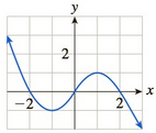 Chapter 3, Problem 40RE, Let f have the graph shown. Select the correct answer. a. The average rate of change of f over the
