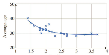 Chapter 4.5, Problem 99E, Demographics: Average Age and Fertility The following graph shows a plot of average age of a