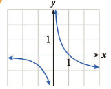 Chapter 5.1, Problem 54E, In Exercises 4956 the graph of the derivative of a function f is shown. Determine the x-coordinates