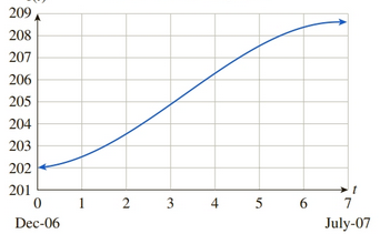 Chapter 5.3, Problem 63E, Inflation The following graph shows the approximate value of the United States Consumer Price Index