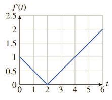 Chapter 6.3, Problem 30E, In Exercises 29-34, the graph of the derivative f(t) of f(t) is shown. Compute the total change of
