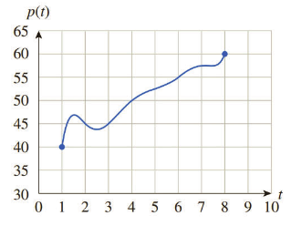 Chapter 6.3, Problem 47E, Online Payments The following graph shows the rate of change p(t) of total payments through PayPal,
