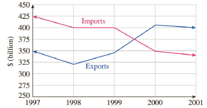 Chapter 7.2, Problem 54E, The following graph shown a fictitious countrys monthly exports and imports for the period