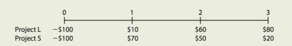 Chapter 11, Problem 24IC, BASICS OF CAPITAL BUDGETING You recently went to work for Allied Components Company, a supplier of , example  1