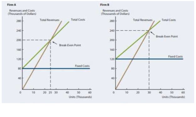 Chapter 14, Problem 10P, BREAKEVEN AND OPERATING LEVERAGE a. Given the following graphs, calculate the total fixed costs,