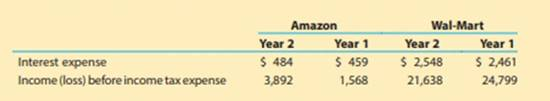 Chapter 11, Problem 11.1MAD, Analyze and compare Amazon.com and Wal-Mart Amazon.com, Inc. (AMZN) is one of the largest Internet , example  1