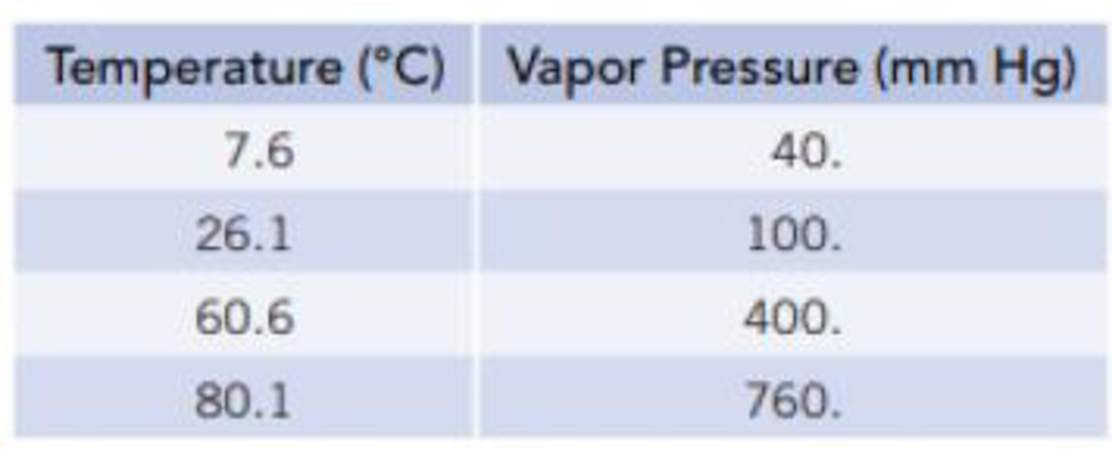 Chapter 11, Problem 21PS, Equilibrium vapor pressures of benzene, C6H6, at various temperatures are given in the table. (a)