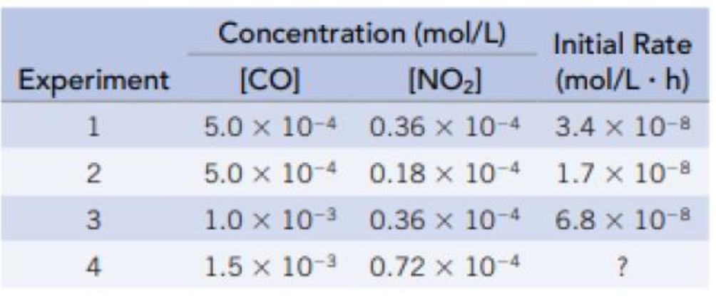 Chapter 14, Problem 14PS, Data for the following reaction are given in the table below. CO(g) + NO2(g)  CO2(g) + NO(g) (a)