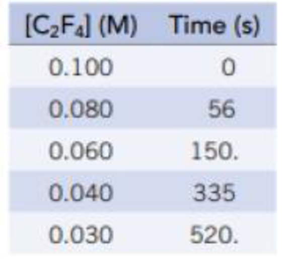 Chapter 14, Problem 55GQ, When heated, tetrafluoroethylene dimerizes to form octafluorocyclobutane. C2F4(g)   C4F8(g) To , example  1