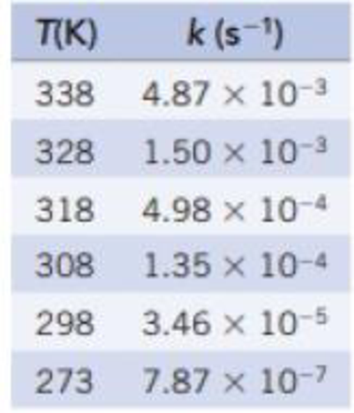 Chapter 14, Problem 62GQ, The data in the table give the temperature dependence of the rate constant for the reaction N2O5(g)