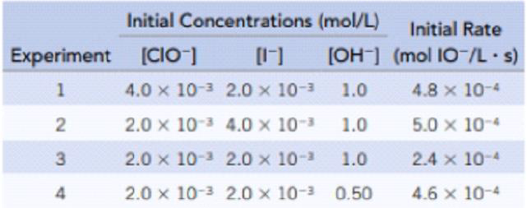 Chapter 14, Problem 89IL, The oxidation of iodide ion by the hypochlorite ion in the presence of hydroxide ions I(aq) + , example  1