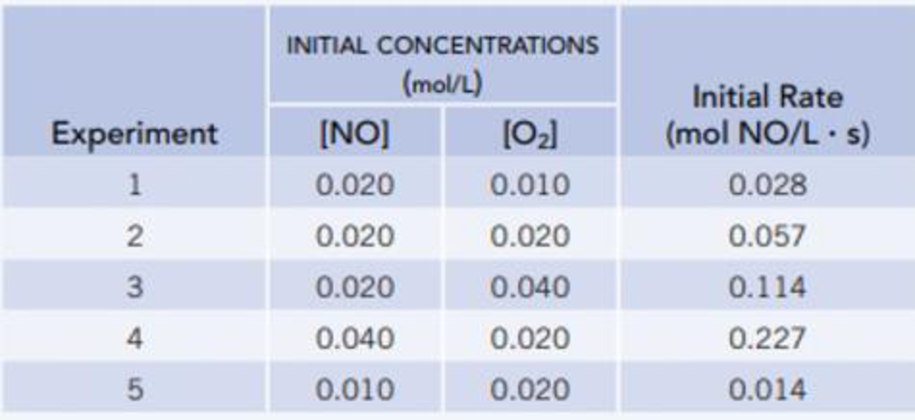 Chapter 14.3, Problem 1CYU, The initial rate ( [NO]/ t] of the reaction of nitrogen monoxide and oxygen NO(g) + 2O2(g)  NO2(g)