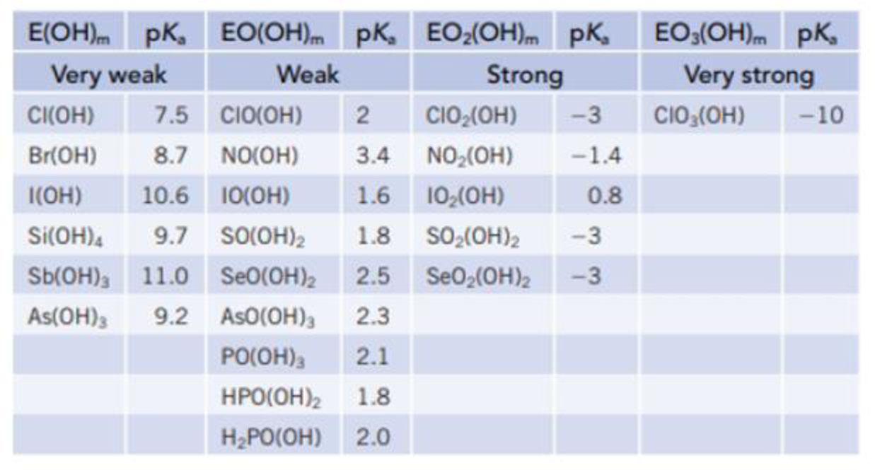 Chapter 16, Problem 122SCQ, The acidity of the oxoacids was described in Section 16.9, and a larger number of acids are listed , example  1