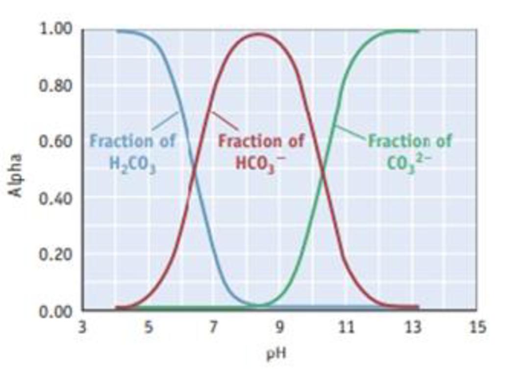 Chapter 17, Problem 118SCQ, The composition diagram, or alpha plot, for the important acid-base system of carbonic acid, H2CO3,