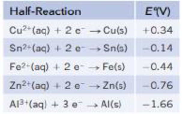 Chapter 19, Problem 21PS, Consider the following half-reactions: (a) Based on E values, which metal is the mosteasily