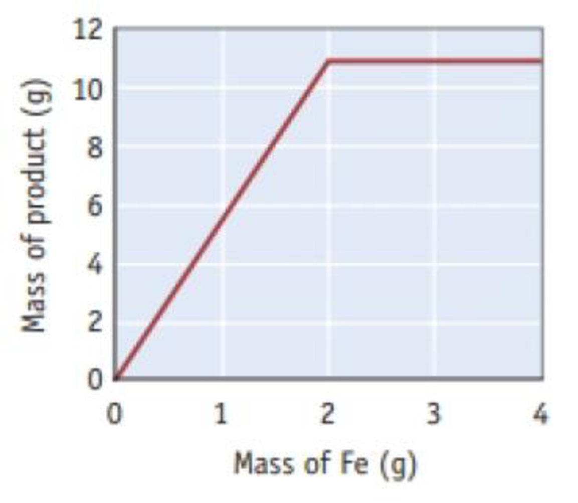 Chapter 4, Problem 136SCQ, A weighed sample of iron (Fe) is added to liquid bromine (Br2) and allowed to react completely. The