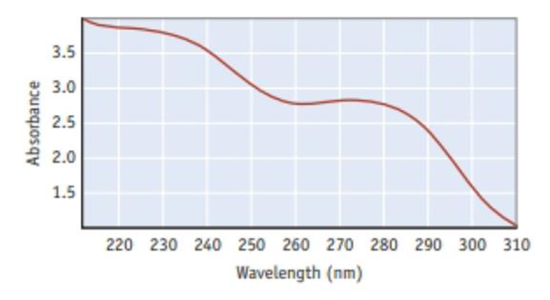 Chapter 6, Problem 72IL, The spectrum shown here is for aspirin. The vertical axis is the amount of light absorbed, and the