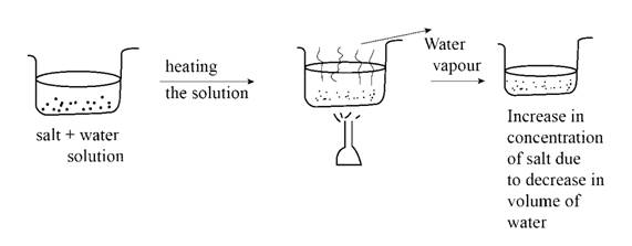 Introductory Chemistry: A Foundation, Chapter 15, Problem 1ALQ
